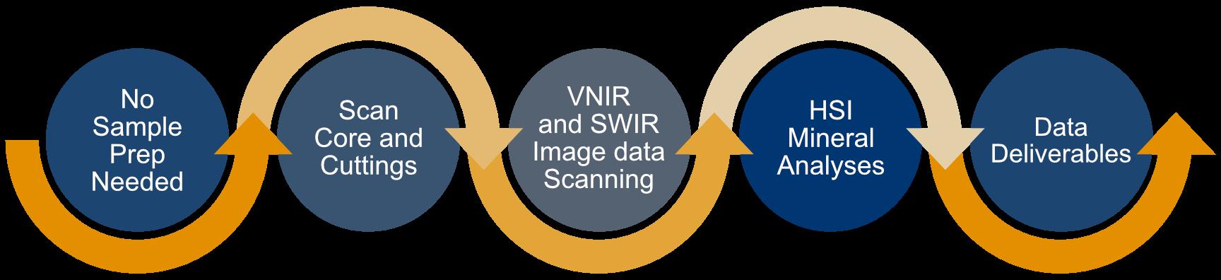 Hyperspectral Imaging Workflow